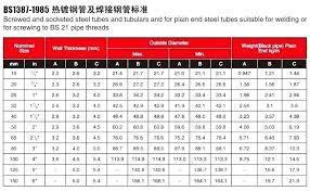 Weight Of Schedule 40 Steel Pipe Codemonster Co