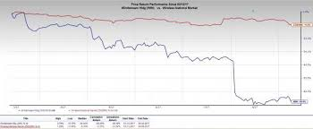 Windstream Salary Chart Heres Why Investors Should Retain Windstream Win Stock