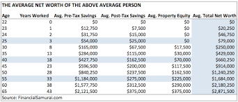 Massachusetts Group 2 Retirement Chart The Average Net Worth By Age For The Upper Middle Class