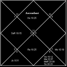 Importance Of Planetary Period Dasa Birth Chart Astrology
