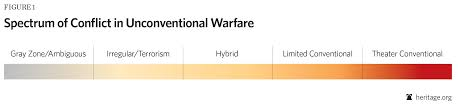 the contemporary spectrum of conflict what is war hybrid wars