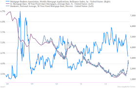 Refinance Rates Chart Americas Biggest Mortgage Lender Dont Freak About Rising