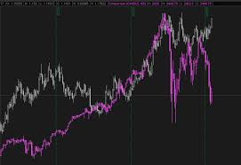 Compare Symbols Without Overlapping Thinkorswim Futures