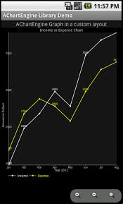 Android Drawing Line Chart In A Custom Xml Layout Using
