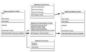 cash statements the relationship between financial statements