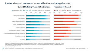 Marketing Channels Independent Properties Reveal Their Most Effective Marketing