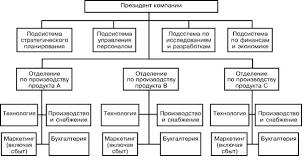 Сущность дивизиональной структуры и ее применение в организациях  Рис 2 Продуктовая дивизиональная структура