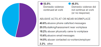 Domestic Violence Pie Chart And Graphs On Domestic Violence