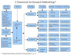 Research Tables Image Result For Research Paradigm Tables Research Skills
