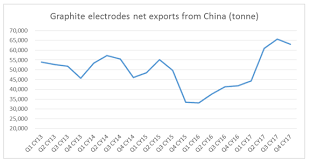 Graphite Electrode Price Chart Graphite Electrodes Supply Demand Dynamics Lets Do The
