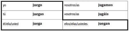Jugar Verb Chart Blog 2013 2014 Hamilton Spanish