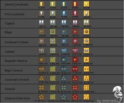 Sf Rank And Exp Chart