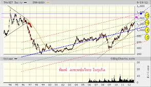 Thailand Stock Chart Set Big Picture As Of 19 September 2012 Thai Stock Chart