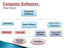 Application Of Computer Chart Www Bedowntowndaytona Com