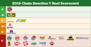 Fast Food And Beef Industries Are Still Fueling Scary