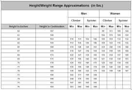 22 Precise Ideal Body Weight For Height Chart
