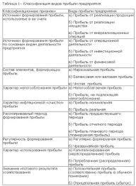 Прибыль Виды прибыли e xecutive ru В зависимости от условий ее формирования различают следующие виды прибыли 1 По объему издержек обращения выделяют экономическую и бухгалтерскую прибыль