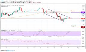 Etc Usd Chart Ethereum Classic Price Analysis Showing 7 Surge Etc Moves