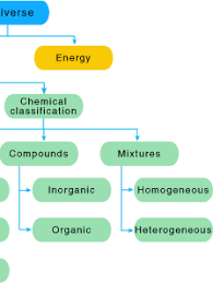 Flow Chart Of Classifying Matter Chemistry