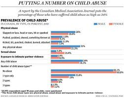 Childhood physical abuse  Differences by birth cohort mfqihduefyzcv gq