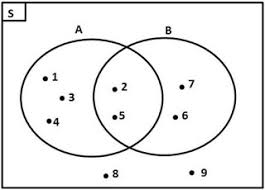 Contoh Soal Diagram Venn Contoh Soal Diagram Venn Magdalene Project Org