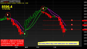 Nifty Live Chart With Buy Sell Signals In Mt4 Intraday Live Signal Intraday Live Online Buy Sell
