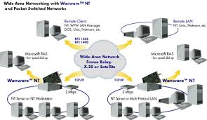 wanware nt connection diagram and technical datapacket switched networks