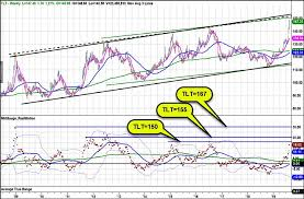 Tlt Etf Chart Parabolic Move For Treasury Bonds Etf Investors Have Been