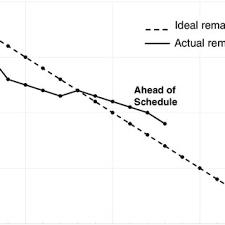 Starfish Chart The Starfish Chart Used At Siemens Retrospect Meeting A A