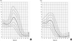 Longitudinal Curves For Height Velocity In Korean Children