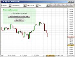 Java Swing Chart Dukascopy Chart Widget