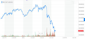 Djia Futures Chart Dow Futures Collapse 200 Points As Bond Yields Spiral To