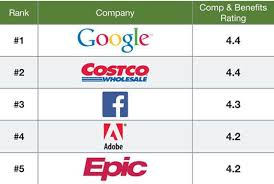 chart the top 25 companies for pay and benefits