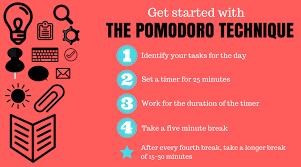 Pomodoro Chart The Pomodoro Technique The Tomato Inspired Productivity