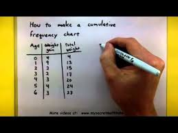 What Does Frequency Mean In A Tally Chart Statistics How To Make A Cumulative Frequency Chart