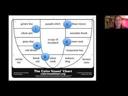 Introduction To The Color Vowel Chart Youtube