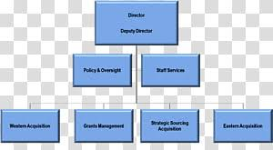 Hpd Org Chart Page 7 Process Chart Transparent Background Png Cliparts