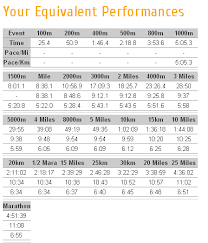 5k Running Pace Chart Speed Work Pace Calculator Usa Fit Albany
