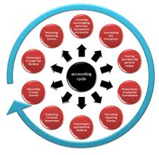 Accounting Cycle 10 Steps Of Accounting Process Explained