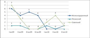Финансовые науки Инвестиционный проект складского комплекса  Рисунок 1 2 Анализ объема предложения складских помещений в г Самара шт