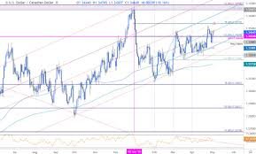 Dollar Rate This Week Chart Canadian Dollar Price Outlook Usd Cad At Weekly High As