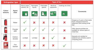 Utas Organisational Chart Emergency Procedures Infrastructure Services Development