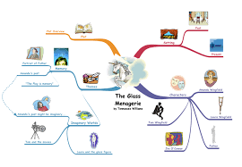 inspiration literary analysis mind map the glass menagerie by tennessee williams