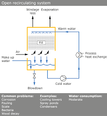 Lake Water Pump System Design Cooling Water Systems Catocool