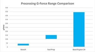 G Force Comparison Chart Bead Ruptor 24 Elite