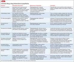 Avoiding Common Drug Drug Interactions Mdedge Psychiatry