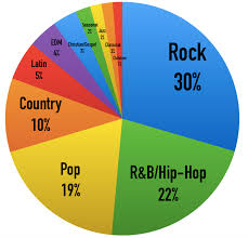 What Are The Most Popular Music Genres In America