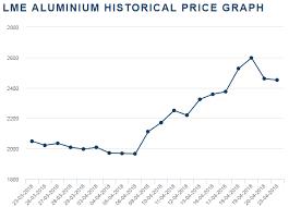Aluminium Crash In Aluminium Prices Rattles Markets What