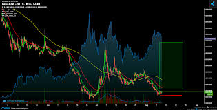 Wtc Cryptocurrency Chart Binance Wtc Btc Chart Published On Coinigy Com On August