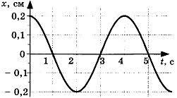 Контрольная работа по теме Механические колебания и волны класс Контрольная работа по теме Механические колебания и волны 4 вариант 2 задание